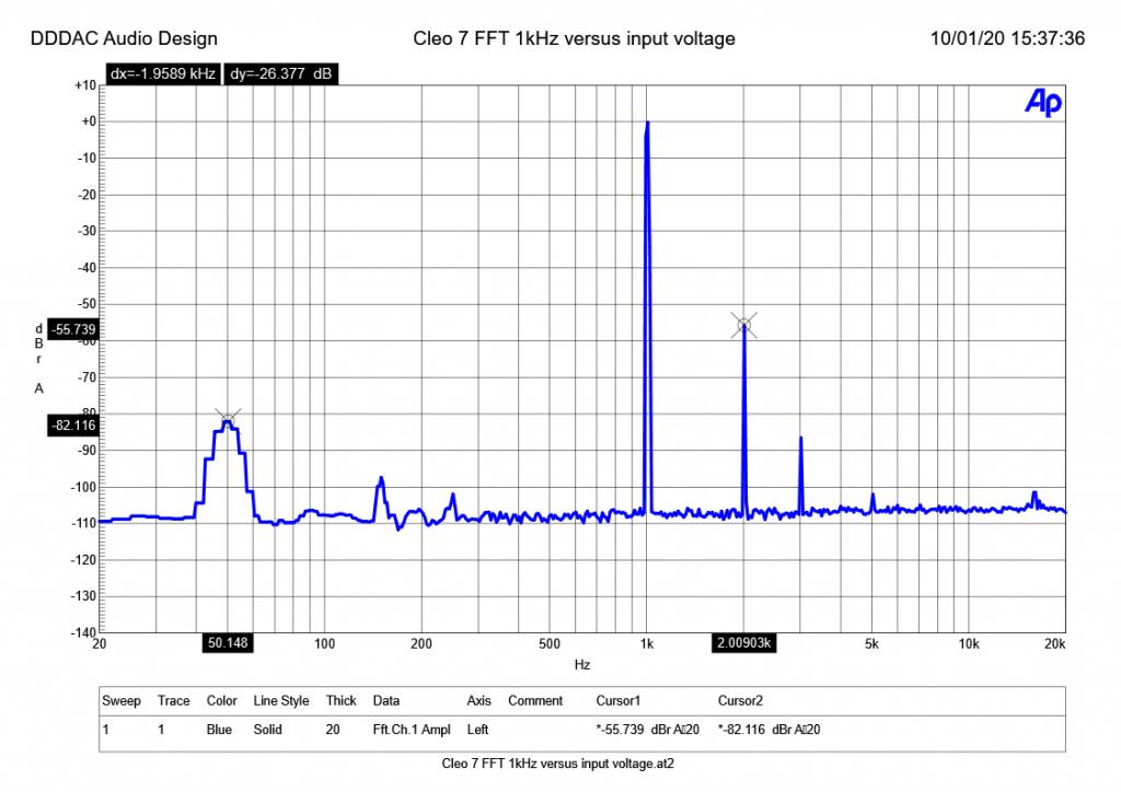 Cleo 7 FFT 1kHz versus input voltage 1V rms