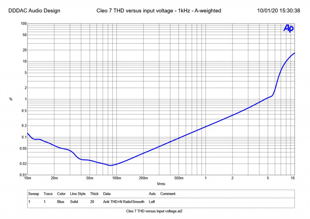 Cleo 7 THD versus input voltage - 1kHz - A-weighted