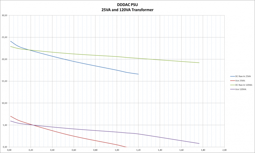 DDDAC PSU Transformer size versus output voltage under load