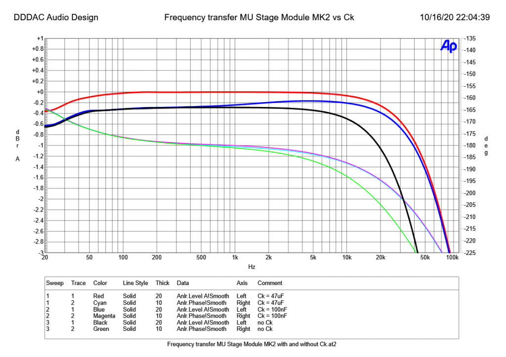 Frequency transfer MU Follower Module MK2 vs Ck