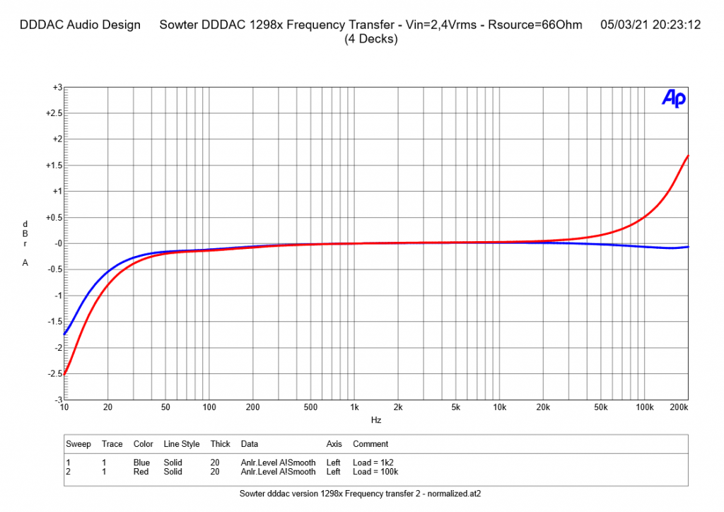 Sowter DDDAC 1298x Frequency Transfer and Phase with Rsource= 66 Ohm - normalized