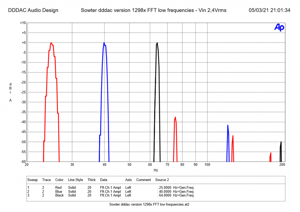 Sowter dddac version 1298x FFT low frequencies - Vin 2,4Vrms
